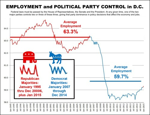 1995-2015 Employment correlated by Political Party control