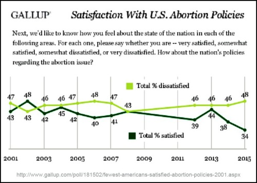 2015 Latest GALLUP abortion poll
