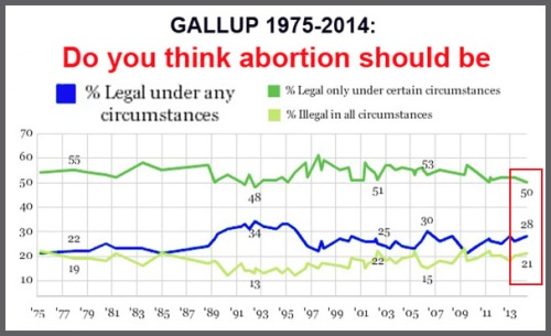2014_05 GALLUP Abortion historical
