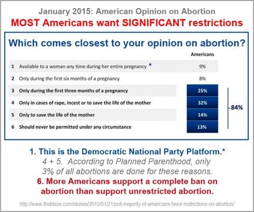 2015_01 Marist abortion poll