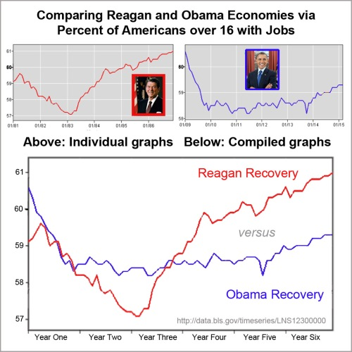 Reagan Recovery vs Obama Recovery