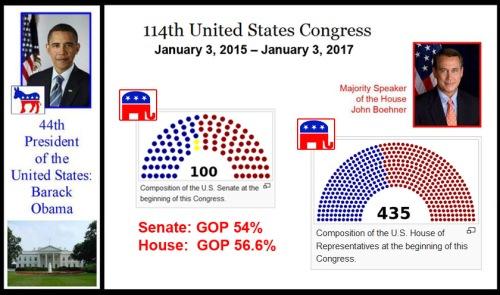 114th congress - party control