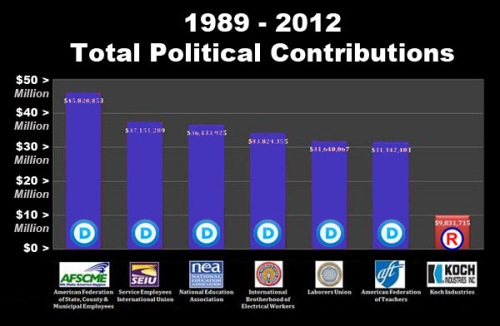 1989-2012 Political contributions graph