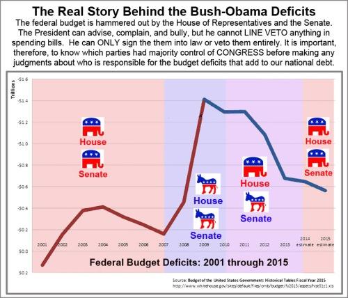 Bush v Obama deficits