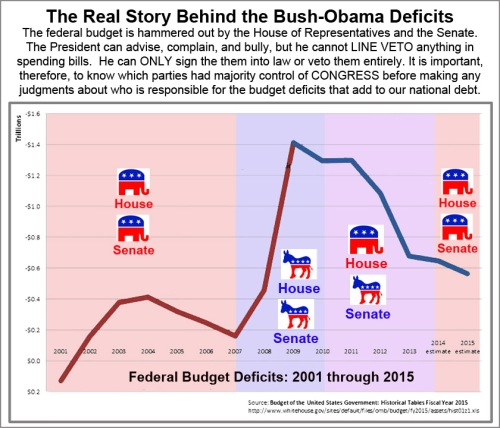 Bush v Obama deficits