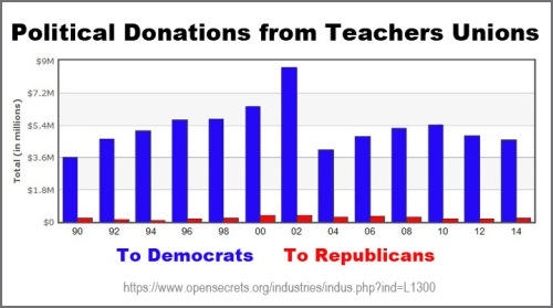 Donations from Teachers Unions