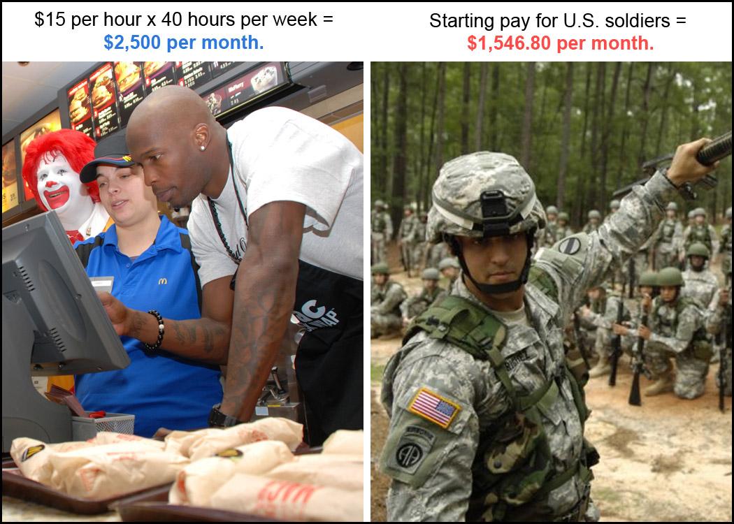 raising minimum wage is a bad idea minimum wage comparison
