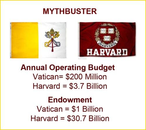 MYTHBUSTER Vatican isn't rich