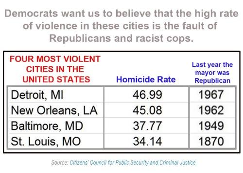 Violent cities - all Democrat