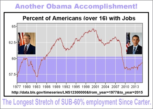 OBAMA longest stretch of sub 60 employment since Carter