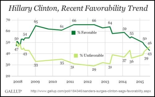 2008 - 2015 GALLUP Hillary Clinton Favorability
