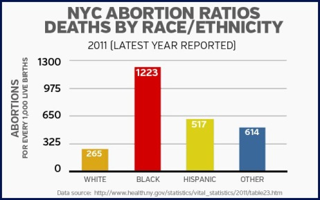 ABORTION nyc and race