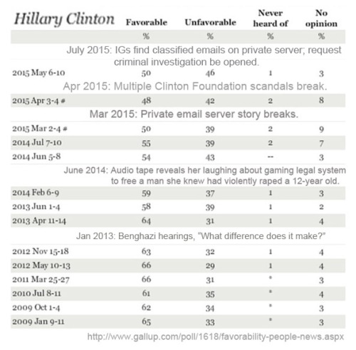 Hillary GALLUP dates list
