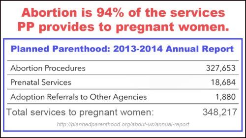 ABORTION PP 94 percent pregnancies