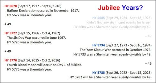 Jubilee years