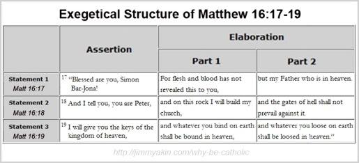 Matt 16 17-19 Exegetical structure