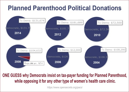 Planned Parenthood political donations