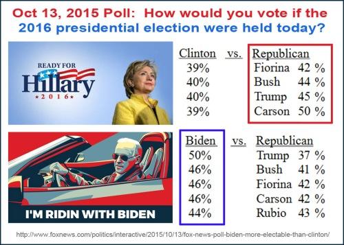 2015_10 13 Prez poll