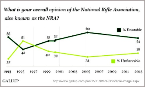 GALLUP NRA opinion