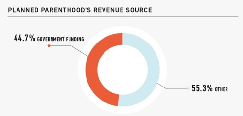 PP revenues