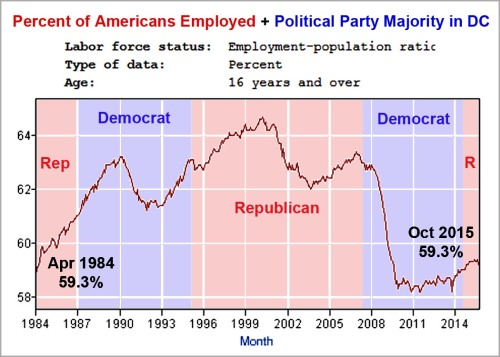 1984 - 2015 Dems don't create jobs
