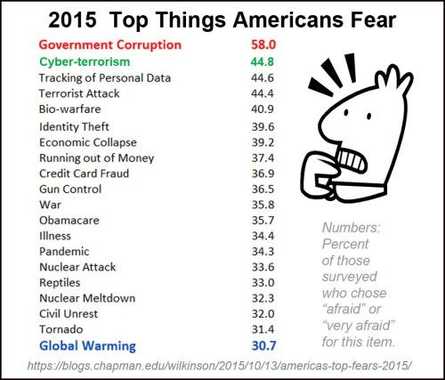 2015 Top fears