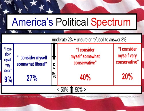 America's Political Spectrum graph