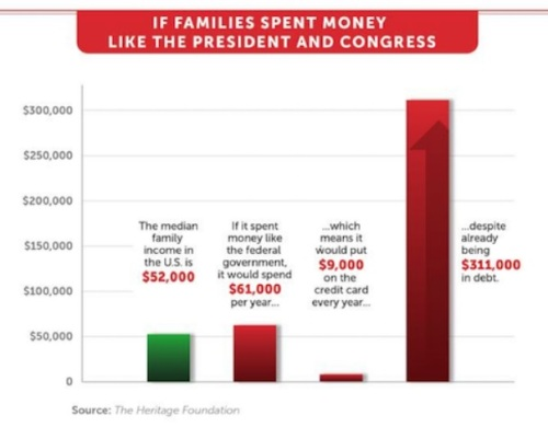 If families spent money like DC