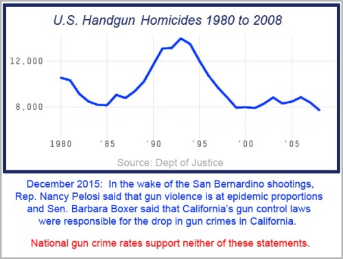 1980 to 2008ish Handgun homicides