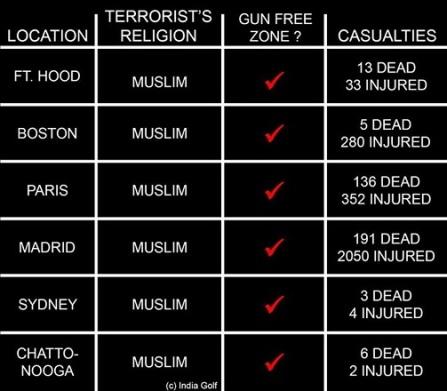 Muslim shootings gun free zones