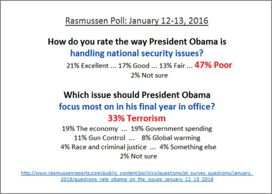 2016_01 Rasmussen poll - terror Obama