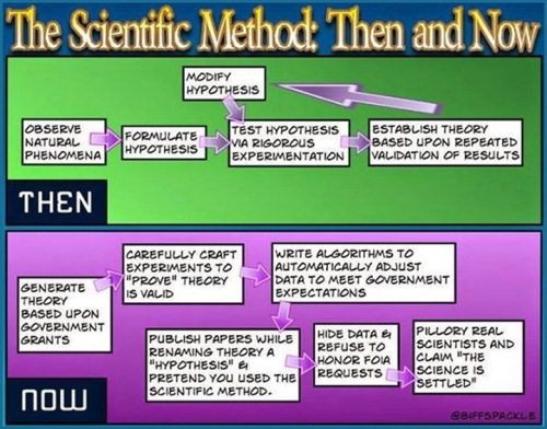 Global Warming Hoax and Scientific Method