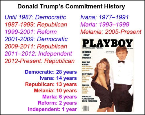 Trump's commitment history