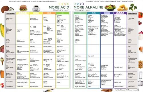 Acid Alkaline foods chart