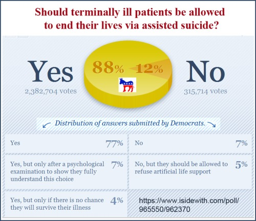 Poll Democrats on Euthanasia