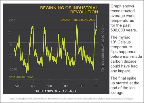 500000 years temp data