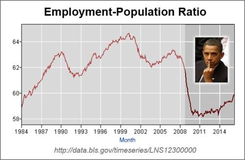 OBAMA worst employment