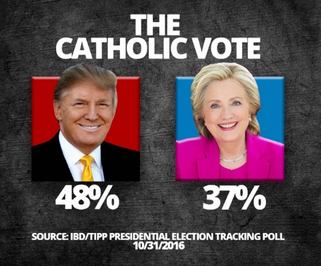 2016_10-31-catholic-vote