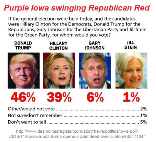 2016_11-05-purple-iowa-swings-red