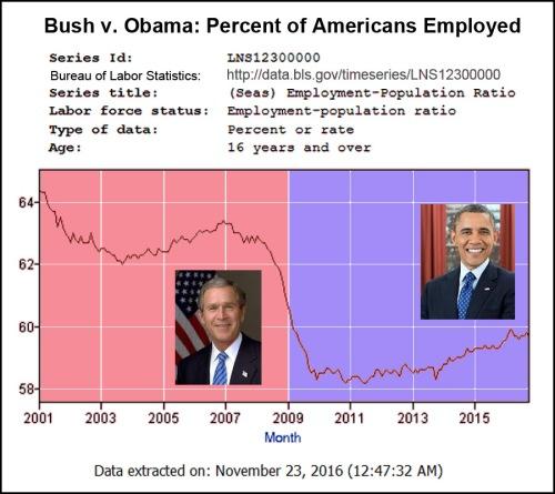 bush-v-obama-employment