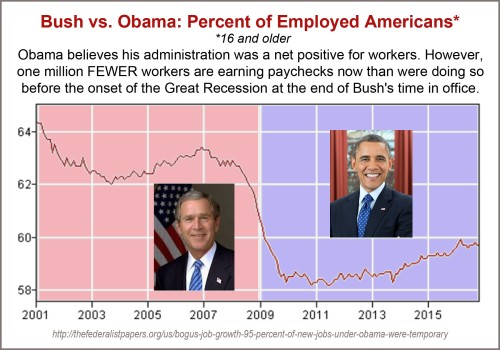 2001-to-2016-percent-employed