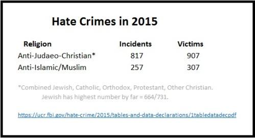 2015-hate-crimes
