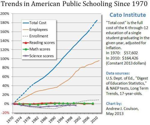 2016_12-trends-in-public-schooling