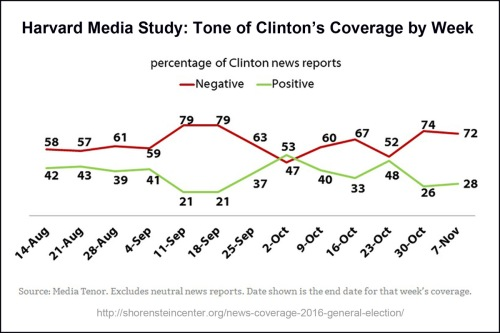 harvard-tone-of-clinton-coverage