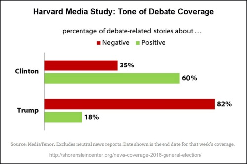 harvard-tone-of-debate-coverage