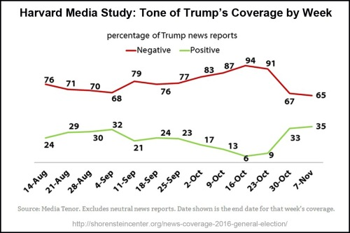 harvard-tone-of-trump-coverage