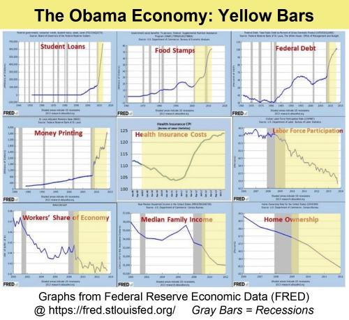the-obama-economy-fred