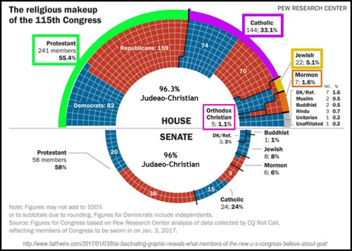 115-congress-religions