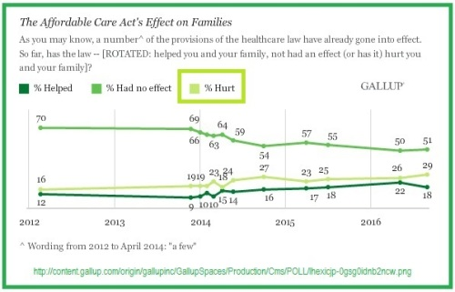 2012-2016-gallup-zerocare-polls