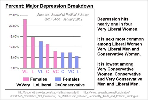 depression-and-political-affiliation